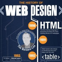 The fascinating evolution of Web Design