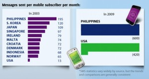Filipinos can't live without cell phones - survey